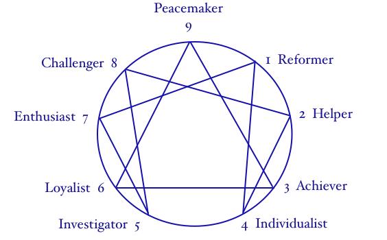 ennegram diagram